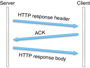 http map