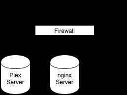 NGinX Server Diagram